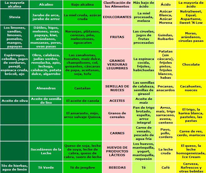 Listado de alimentos alcalinos y ácidos